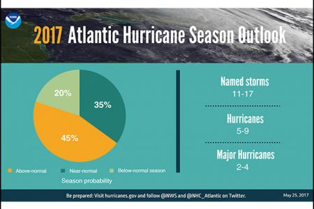 NOAA Predicts Busier Atlantic Tropical Season for 2017